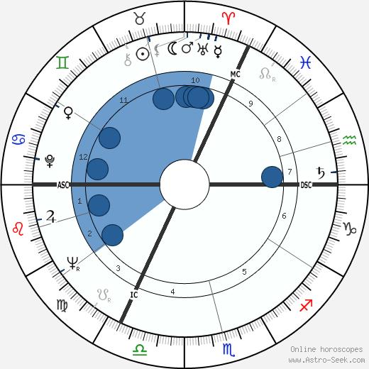 Nella Jones wikipedia, horoscope, astrology, instagram