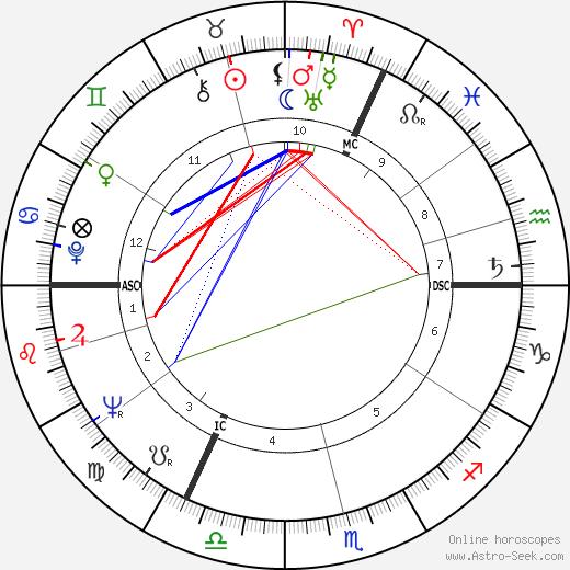 Nella Jones tema natale, oroscopo, Nella Jones oroscopi gratuiti, astrologia