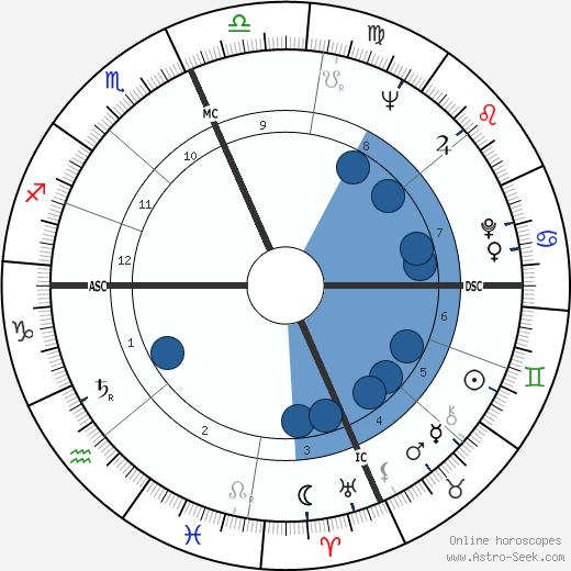 Paul Ehrlich wikipedia, horoscope, astrology, instagram