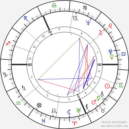 Пауль Эрлих Paul Ehrlich день рождения гороскоп, Paul Ehrlich Натальная карта онлайн