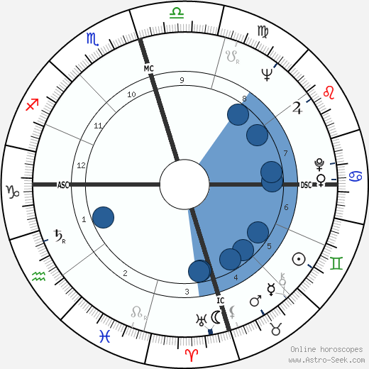 Pauline Oliveros wikipedia, horoscope, astrology, instagram