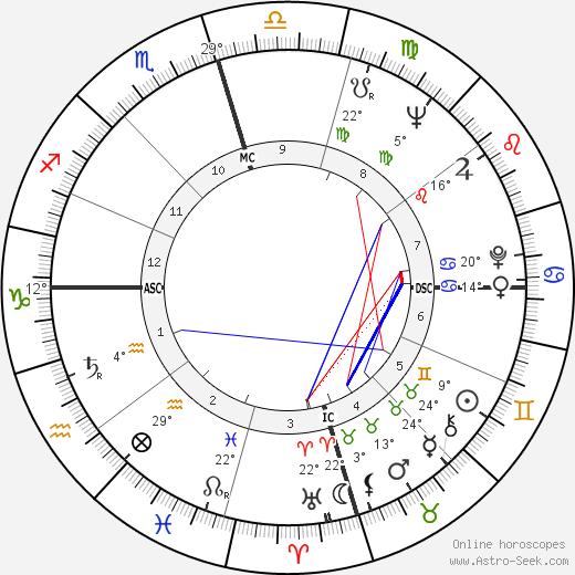 Pauline Oliveros tema natale, biography, Biografia da Wikipedia 2020, 2021