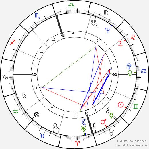 Pauline Oliveros tema natale, oroscopo, Pauline Oliveros oroscopi gratuiti, astrologia