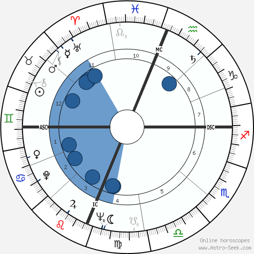 Robert Bechtle wikipedia, horoscope, astrology, instagram