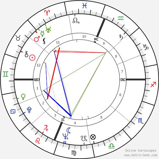 Роберт Бечтли Robert Bechtle день рождения гороскоп, Robert Bechtle Натальная карта онлайн
