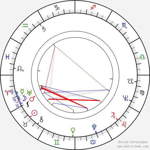 Robert Osborne birth chart, Robert Osborne astro natal horoscope, astrology