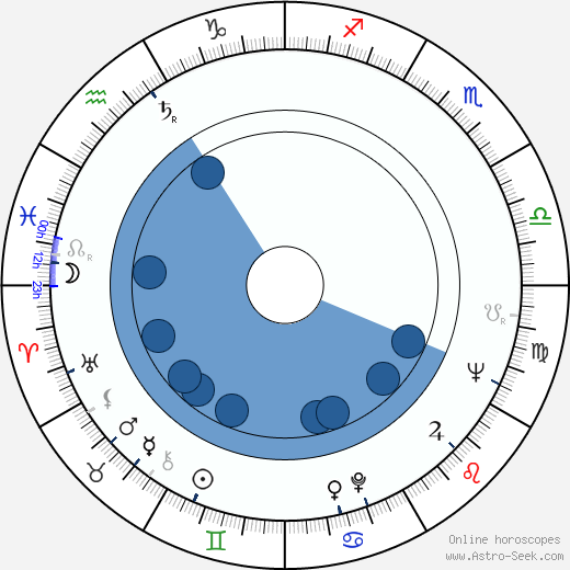 Ronald Ribman wikipedia, horoscope, astrology, instagram