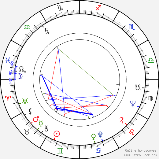 Ronald Ribman tema natale, oroscopo, Ronald Ribman oroscopi gratuiti, astrologia