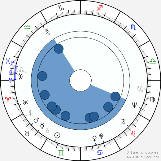 Shane Rimmer wikipedia, horoscope, astrology, instagram