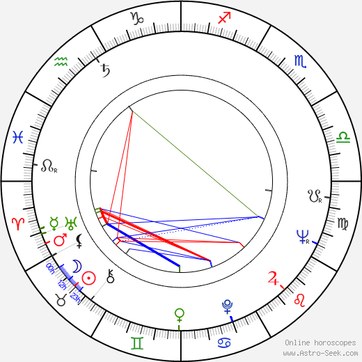 Stanislav Zindulka astro natal birth chart, Stanislav Zindulka horoscope, astrology