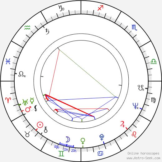 Stanislaw Niwinski birth chart, Stanislaw Niwinski astro natal horoscope, astrology