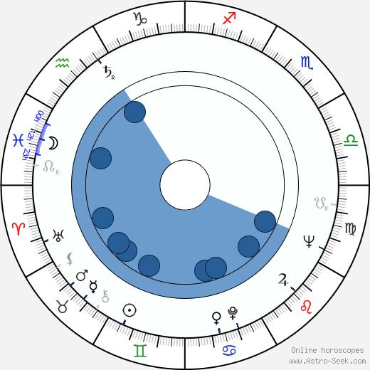 Steve Franken wikipedia, horoscope, astrology, instagram