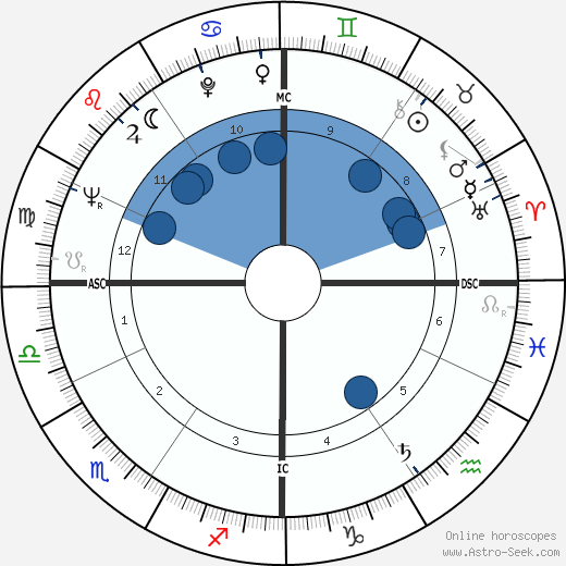 Umberto Bindi wikipedia, horoscope, astrology, instagram