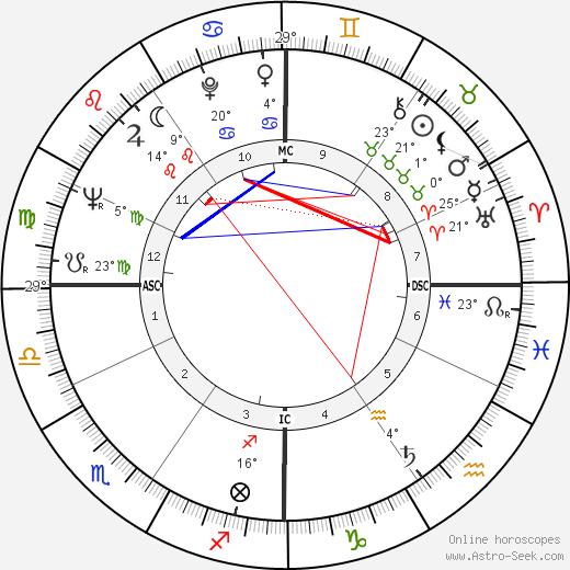 August 5 2019 horoscope celebrity