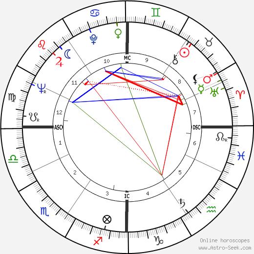 Umberto Bindi astro natal birth chart, Umberto Bindi horoscope, astrology