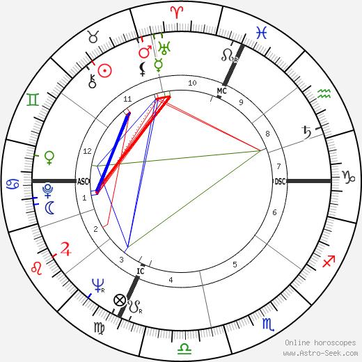 Valentino Garavani tema natale, oroscopo, Valentino Garavani oroscopi gratuiti, astrologia