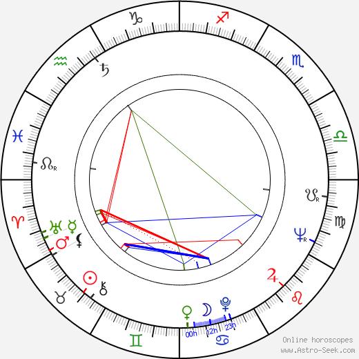 Zuzana Talpová день рождения гороскоп, Zuzana Talpová Натальная карта онлайн
