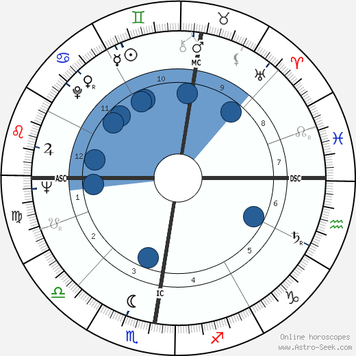 Adrien Fainsilber wikipedia, horoscope, astrology, instagram