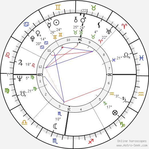Adrien Fainsilber birth chart, biography, wikipedia 2018, 2019
