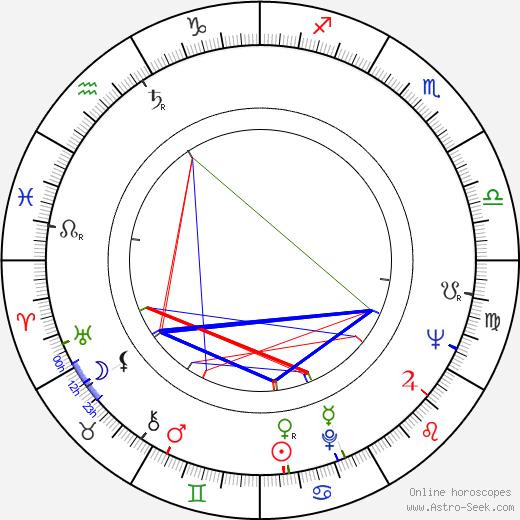 Andrzej E. Androchowicz birth chart, Andrzej E. Androchowicz astro natal horoscope, astrology