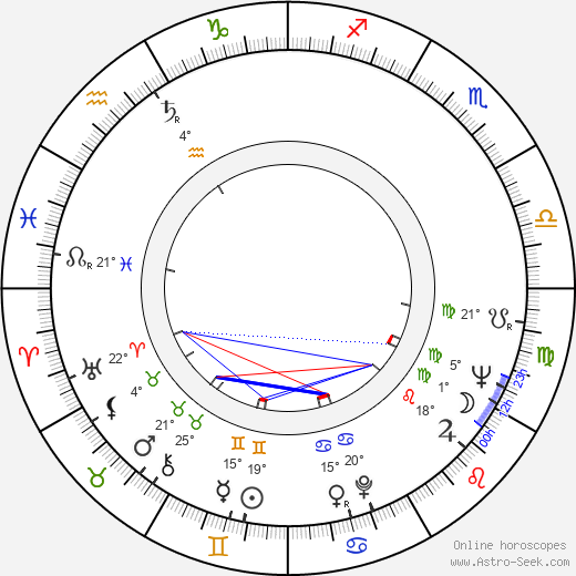 Branko Lustig birth chart, biography, wikipedia 2020, 2021