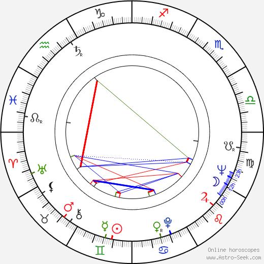 Branko Lustig birth chart, Branko Lustig astro natal horoscope, astrology