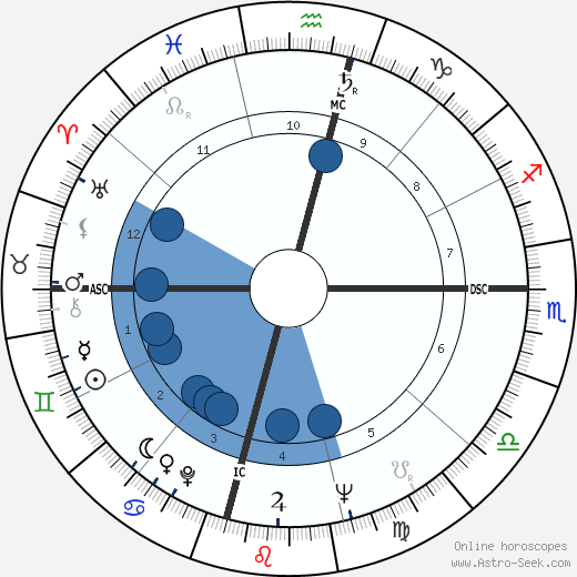David R. Scott wikipedia, horoscope, astrology, instagram