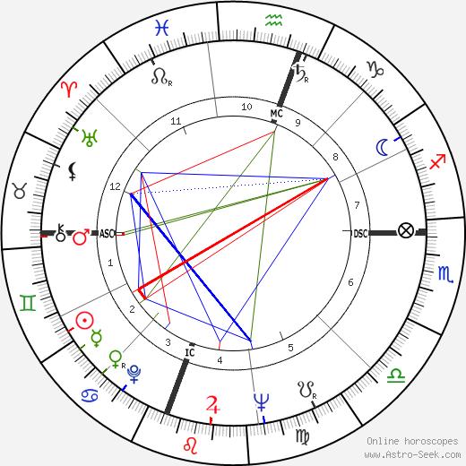 Dudley Robert Herschbach astro natal birth chart, Dudley Robert Herschbach horoscope, astrology