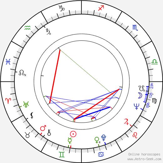 Ed Bishop birth chart, Ed Bishop astro natal horoscope, astrology