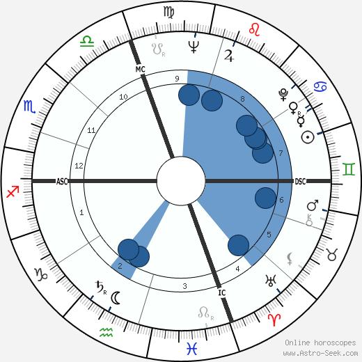 Eloisa Cianni wikipedia, horoscope, astrology, instagram