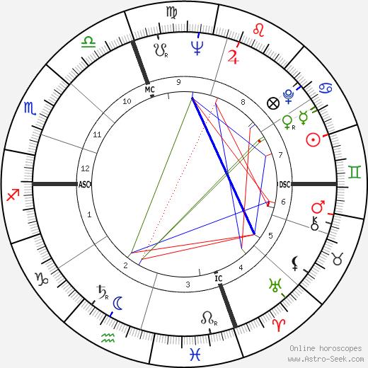 Элоиза Чианни Eloisa Cianni день рождения гороскоп, Eloisa Cianni Натальная карта онлайн
