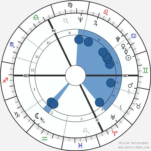 Ferry Radax wikipedia, horoscope, astrology, instagram