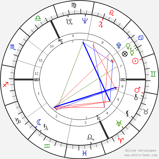 Ferry Radax день рождения гороскоп, Ferry Radax Натальная карта онлайн