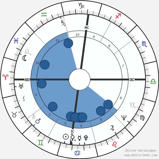 Gaetano Gifuni wikipedia, horoscope, astrology, instagram