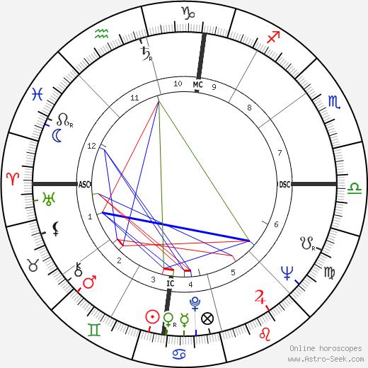 Gaetano Gifuni tema natale, oroscopo, Gaetano Gifuni oroscopi gratuiti, astrologia