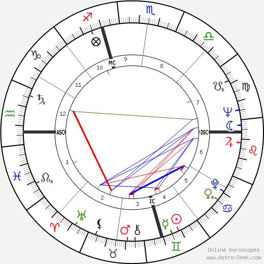 Gardner McKay день рождения гороскоп, Gardner McKay Натальная карта онлайн