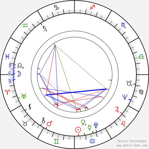 George Sluizer birth chart, George Sluizer astro natal horoscope, astrology