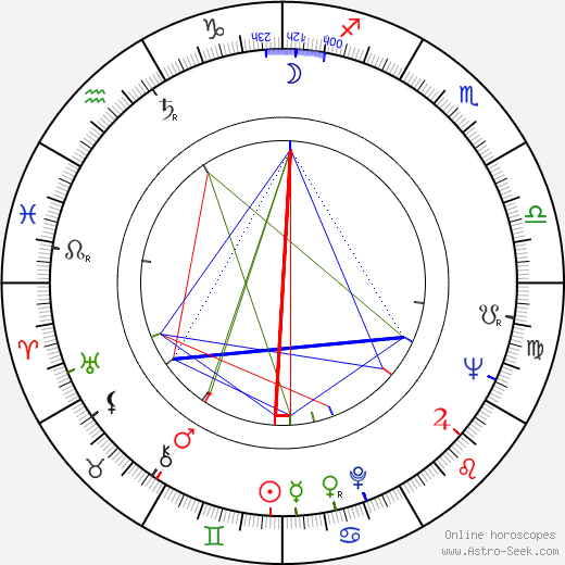 Günter Seuren birth chart, Günter Seuren astro natal horoscope, astrology