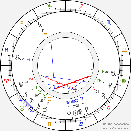 Ingvar Melin birth chart, biography, wikipedia 2019, 2020