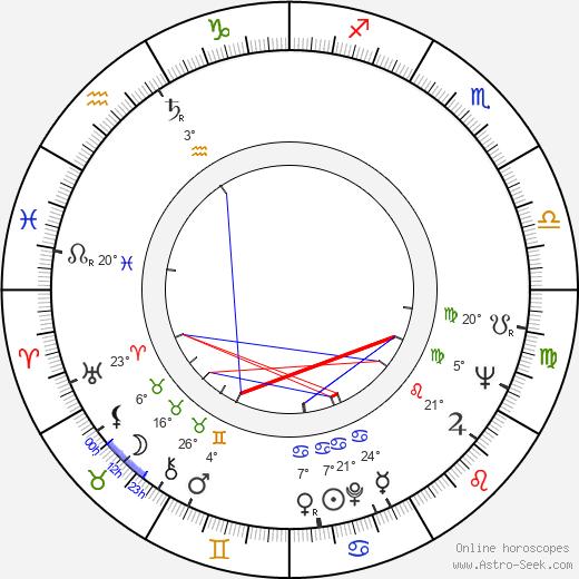 Ingvar Melin birth chart, biography, wikipedia 2020, 2021