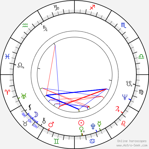 Ingvar Melin astro natal birth chart, Ingvar Melin horoscope, astrology