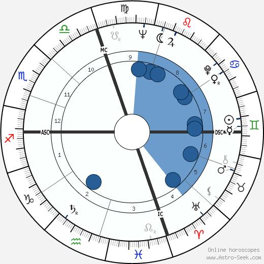 Jack Imel wikipedia, horoscope, astrology, instagram