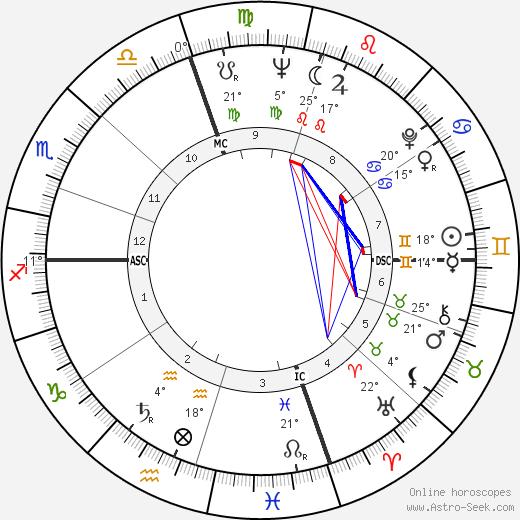 Jack Imel birth chart, biography, wikipedia 2019, 2020