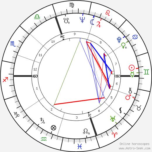 Jack Imel astro natal birth chart, Jack Imel horoscope, astrology