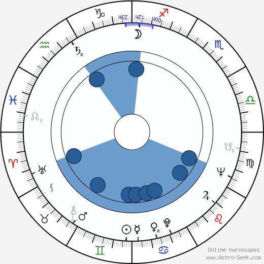 Ján Roháč wikipedia, horoscope, astrology, instagram