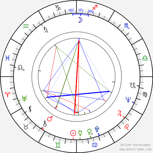 Ján Roháč birth chart, Ján Roháč astro natal horoscope, astrology
