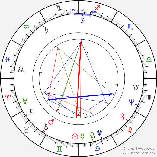 Ján Roháč день рождения гороскоп, Ján Roháč Натальная карта онлайн