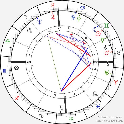 John Drew Barrymore день рождения гороскоп, John Drew Barrymore Натальная карта онлайн
