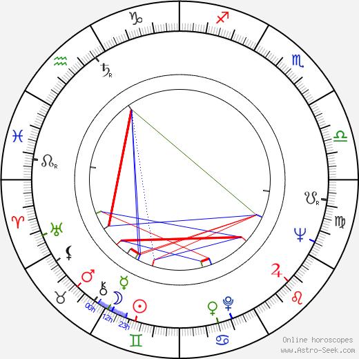 József Biró astro natal birth chart, József Biró horoscope, astrology