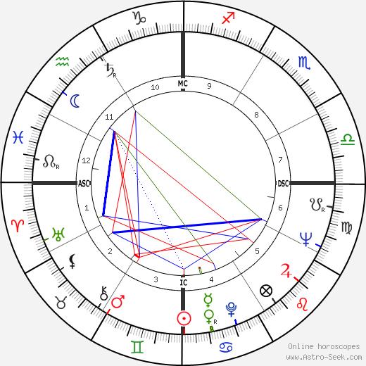 June Salter день рождения гороскоп, June Salter Натальная карта онлайн